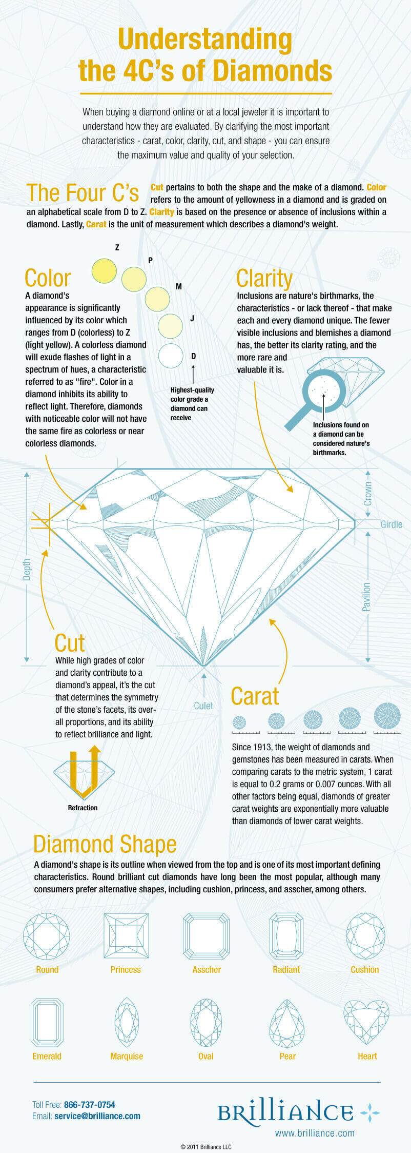 4Cs Loose Diamond Infograph 4Cs of Diamonds