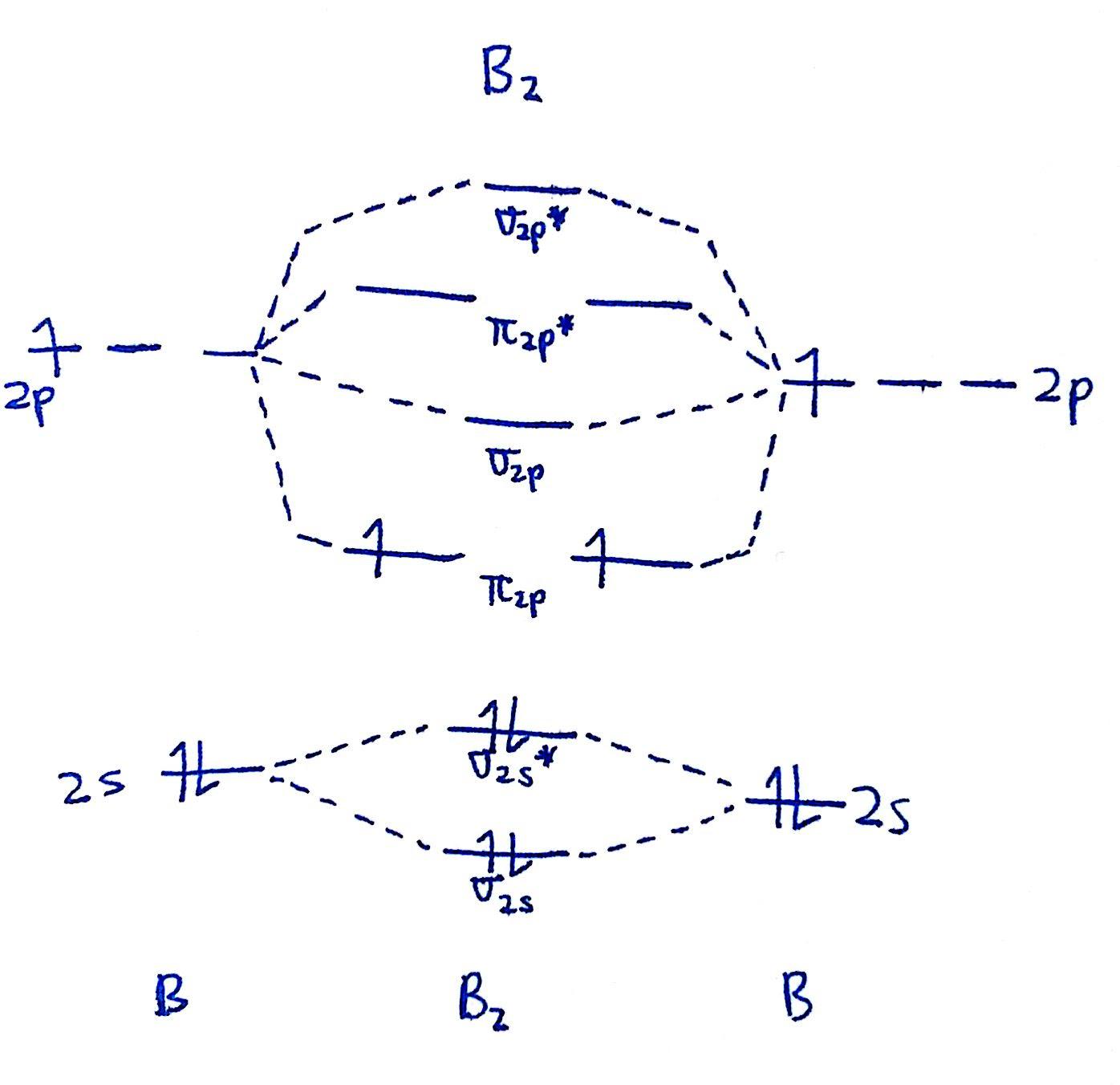Molecular Orbital Diagram For B2 Manual Guide