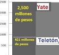 Anonymous México ® @Anonymous_Mex1 Yate de @eazcarraga vale 6 veces la meta del #Teletón2012 http:/...