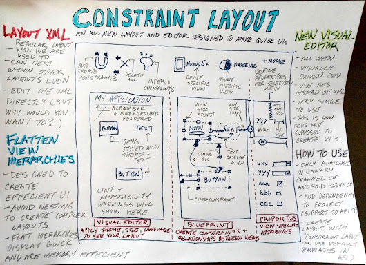 First Impressions of Android's new ConstraintLayout — Google Developer Experts