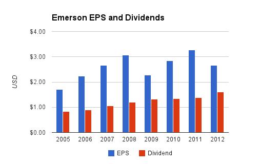 Emerson Dividend