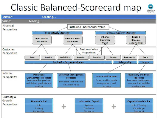 Balanced scorecard PPT | Topics about business forms, contracts and templates.