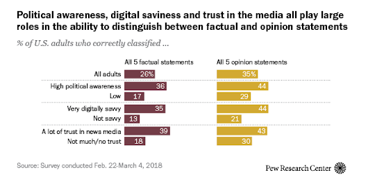 4. Americans overwhelmingly see statements they think are factual as accurate, mostly disagree with factual statements they incorrectly label as opinions