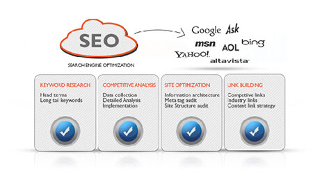 SEO | Serach Engine Optimization - DiggDigital SEO Services