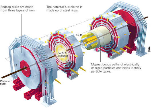 Graphic: The Large Hadron Collider - Los Angeles Times