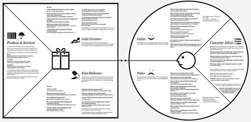Lean Startup y CustDev cruzados ~ Gestión en Software