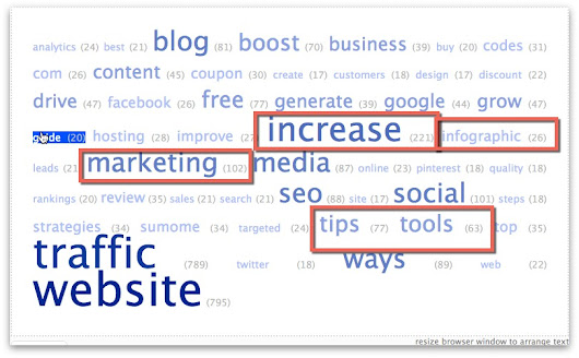 Content Marketing Strategy 101: How To Start (And Promote) Your Blog - Sumo