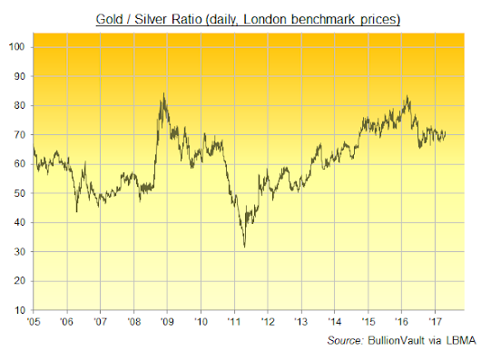 Gold Splits from Silver, Ratio Gains Before French Election But GLD Shrinks, 'Safe Haven' Demand Lacking | Gold News