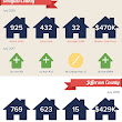 August 2018 Market Insights for the Colorado Front Range areas! | Real Estate Stats | Pinterest