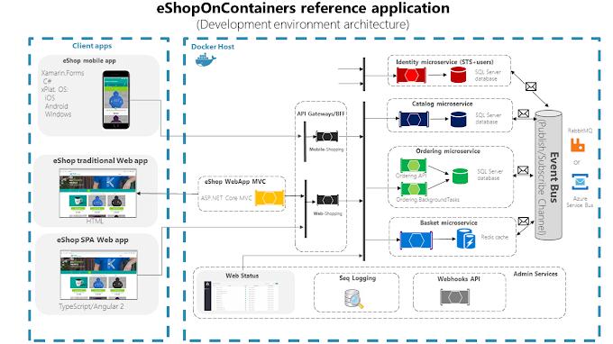 Tổng hợp một số project tham khảo khi xây dựng các ứng dụng theo mô hình Microservices