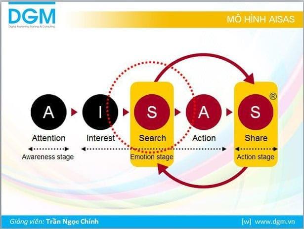 mo hinh aisas Mô hình AISAS là gì?