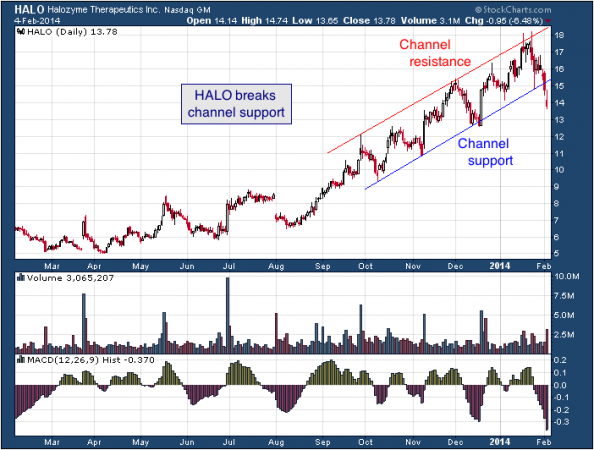 1 yr. chart of HALO (Halozyme Therapeutics, Inc)
