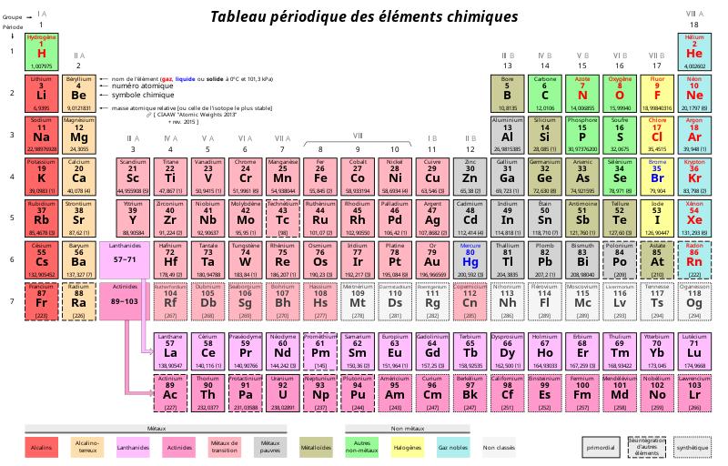 File:Tableau périodique des éléments.svg