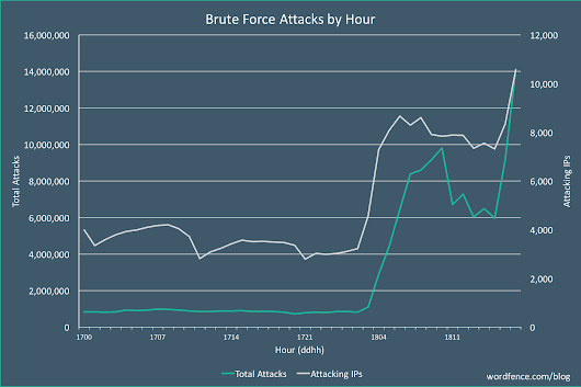 Breaking: Aggressive WordPress Brute Force Attack Campaign Started Today, 3am UTC