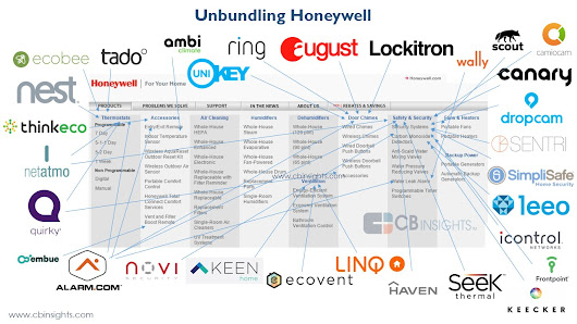Disrupting Honeywell: The Startups Unbundling Honeywell in the Smart Home