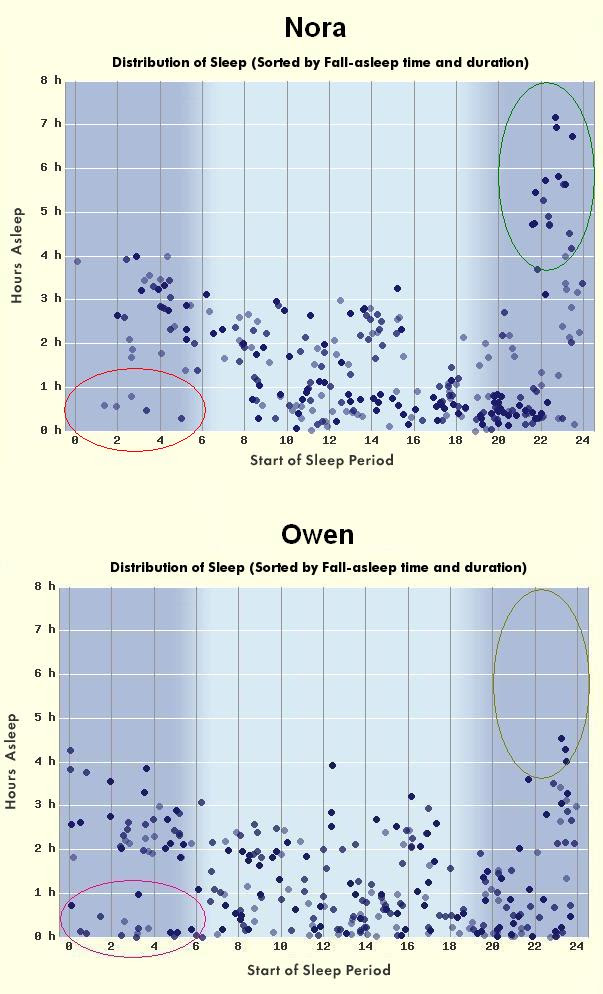 Owen & Nora - Birth to 1 Month Sleep Scatter Plots
