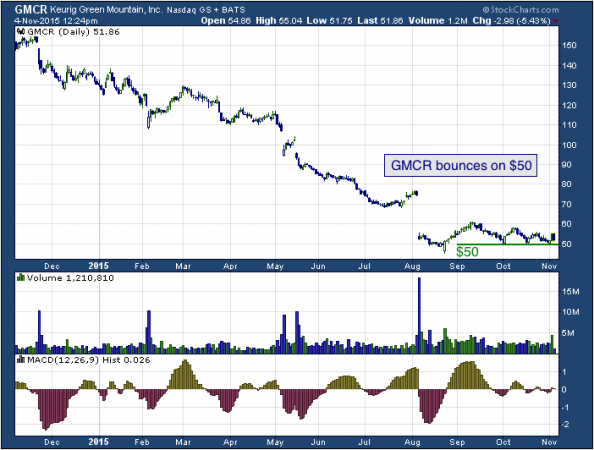 1-year chart of Keurig (NASDAQ: GMCR)