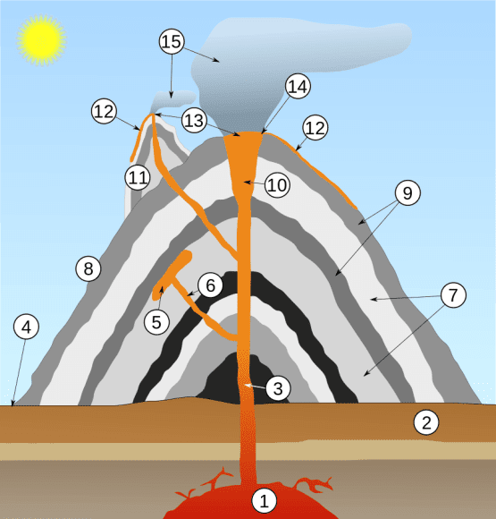 Cross-section through a stratovolcano (vertical scale is exaggerated): 1. Large magma chamber 2. Bedrock 3. Conduit (pipe) 4. Base 5. Sill 6. Dike 7. Layers of ash emitted by the volcano 8. Flank 9. Layers of lava emitted by the volcano 10. Throat 11. Parasitic cone 12. Lava flow 13. Vent 14. Crater 15. Ash cloud MesserWoland