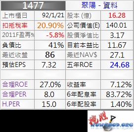 1477_聚陽_資料_1011Q
