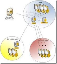 Group Update Provider for CSI Antivirus