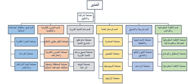 رسم تبياني