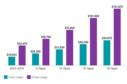 In 18 Years, A College Degree Could Cost About $500,000