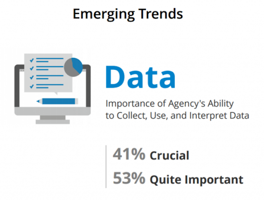 Marketers Seek Technologically Advanced Agencies for Analytics Needs
