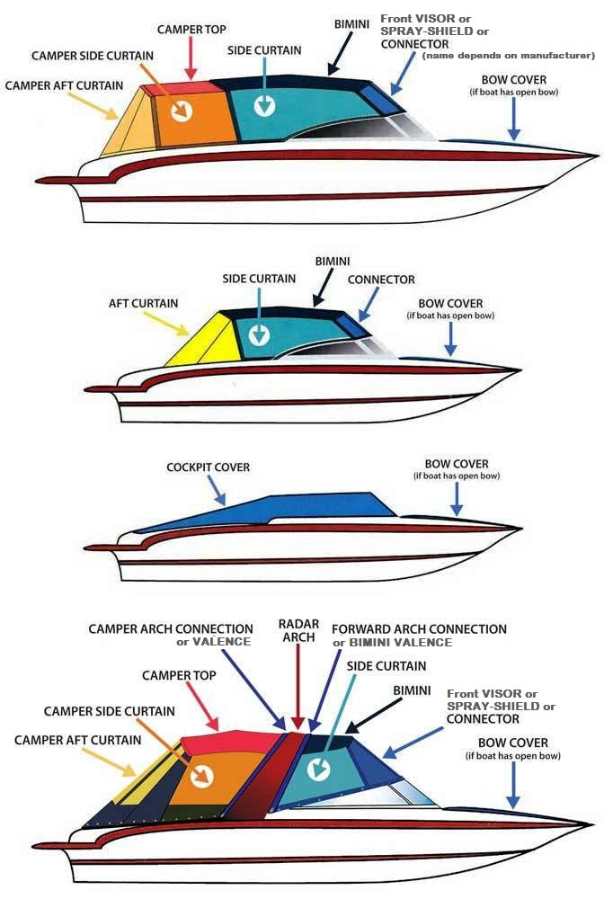 Starcraft Boats Factory Original Oem Canvas Covers T Topless Folding T Tops Shade Kit Ttopcover T Top Curtains Bimini Tops And Boat Covers By Rnr Marine