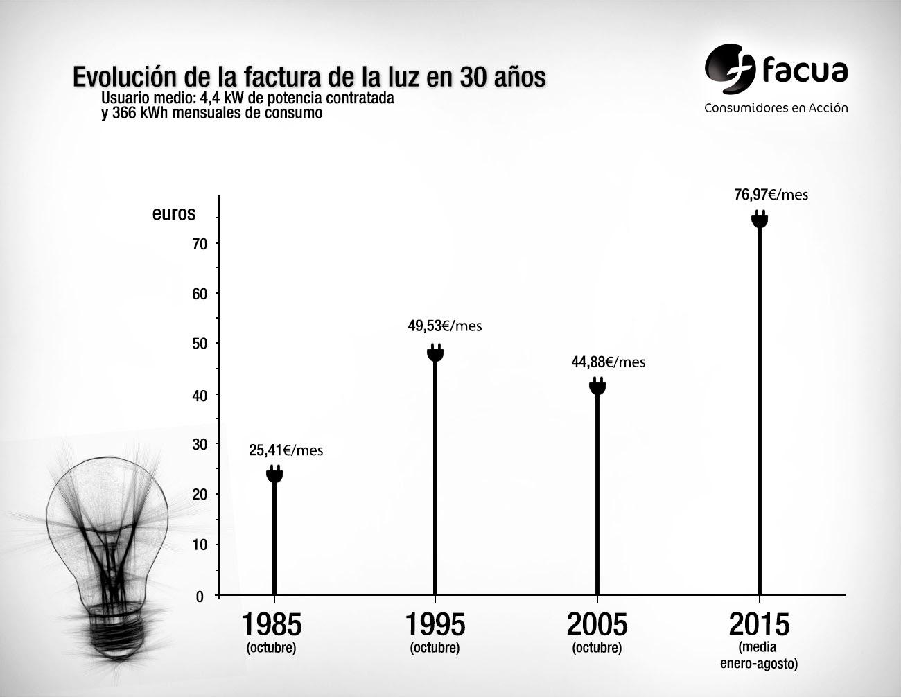 Subida de la luz desde 1985. | Imagen: FACUA.org.