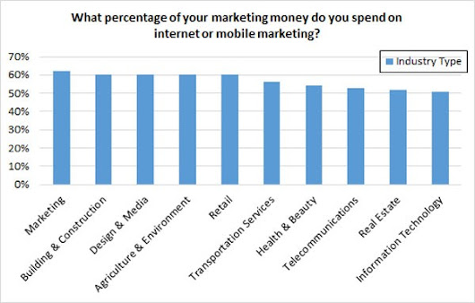 Digital Now Commands 60% of Total Marketing Budget - Vici Media Inc