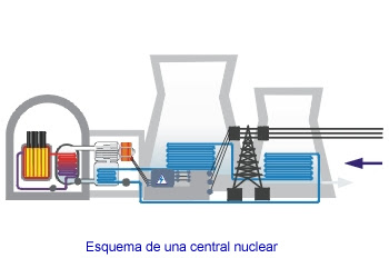 esquema de una central nuclear