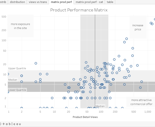 Actionable Data Analysis for Ecommerce Products