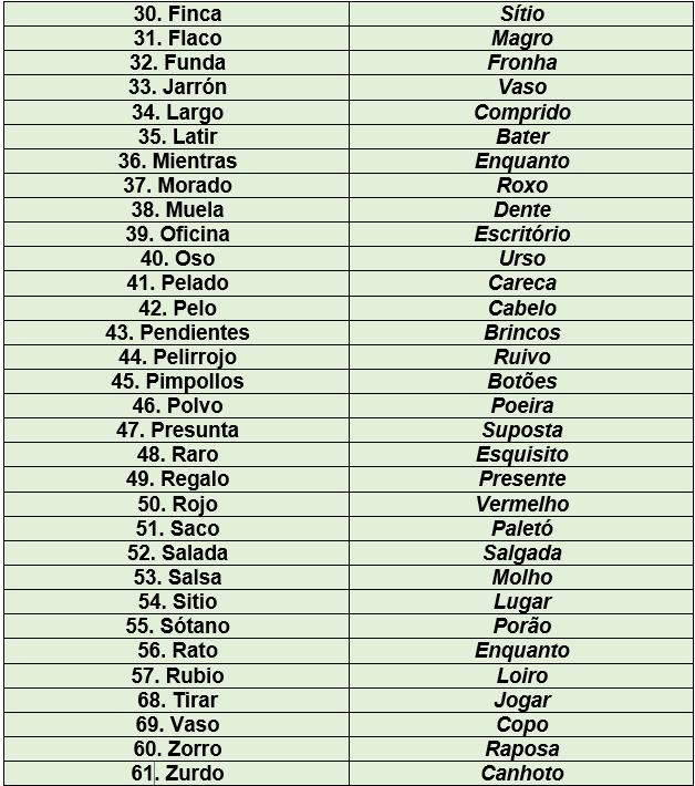 Teste Os Falsos Cognatos Em Espanhol