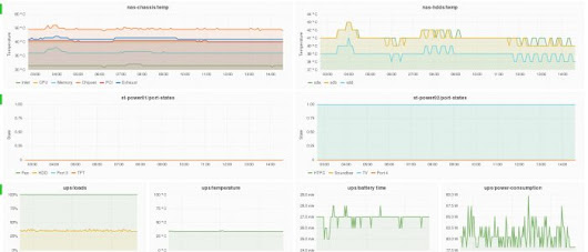 Stankowic development  –  Grafana LDAP-Authentifizierung mit FreeIPA