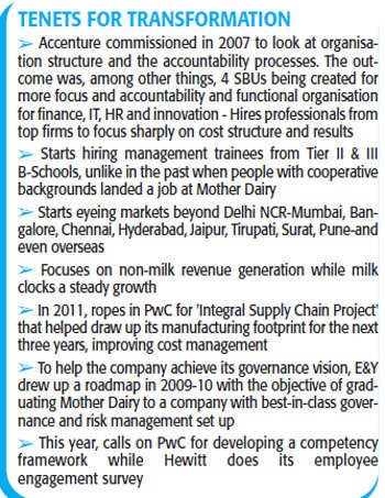 Mother Dairy has been re-calibrating its Delhi-centric approach over the years, expanding to other parts of the country, and even overseas.