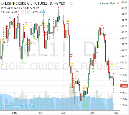 Crude: Big is never big enough!  | Futures Magazine