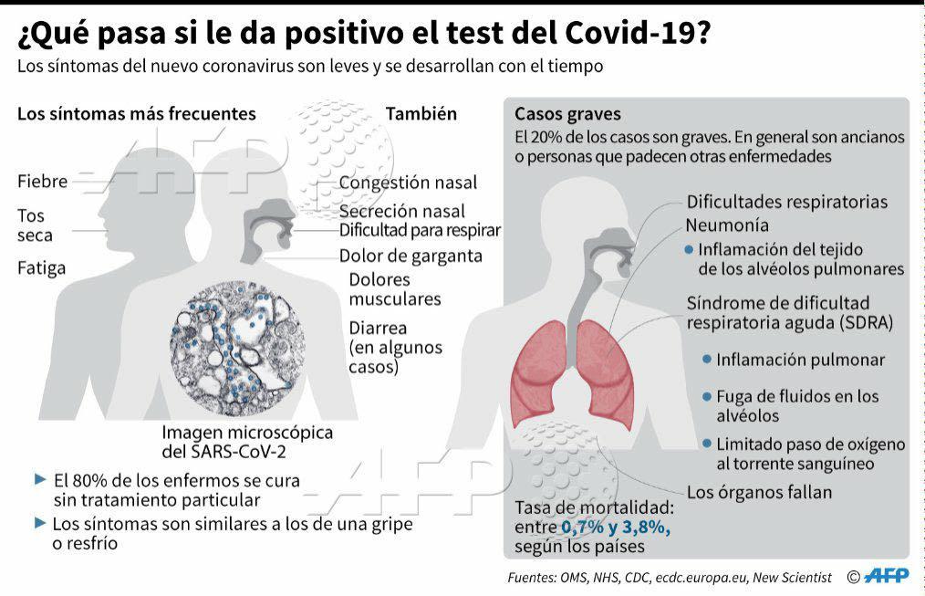 Indicadores del coronavirus.