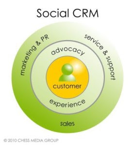 Measuring CRM in the Digital Age image 5c7511ac250b7943b79200acb53e421f 1 z4zzz0 278x300