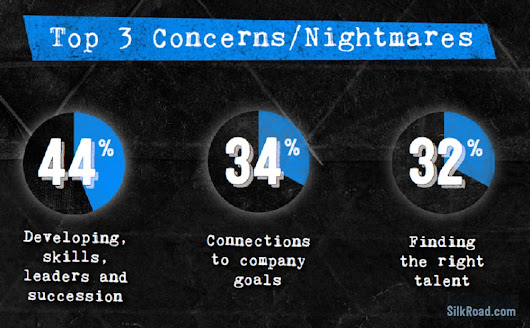 Here's What's Keeping You Up At Night | TLNT