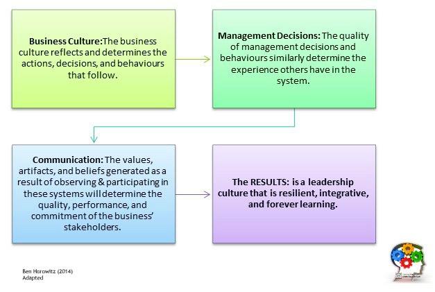 Ethical & Learning Organization: