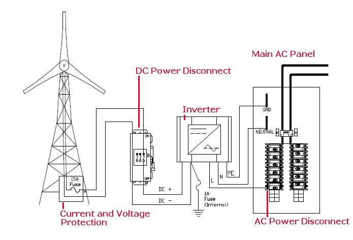 Enola Ladesma: Windmill electric circuit