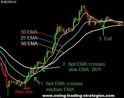 Moving average forex trading strategy pdf