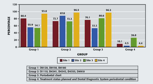 Evaluating quality of dental care among patients with diabetes