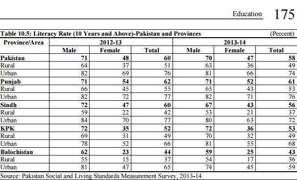 Balochistan With 43pc Has The Lowest Literacy Rate In Pakistan