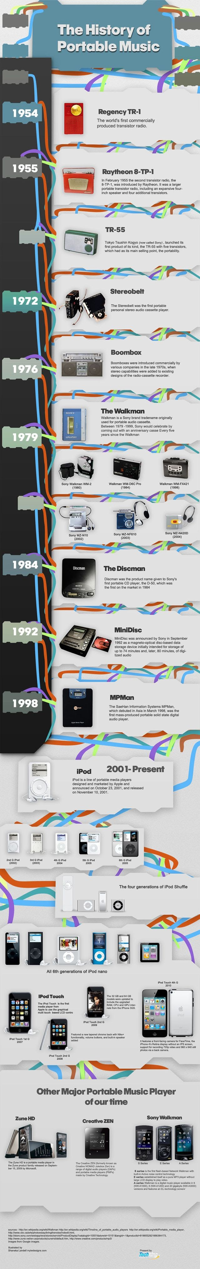 L'histoire complète de la musique portable (Infographie)