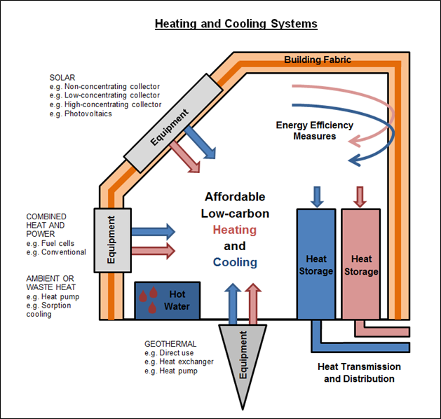Affordable Heating And Cooling Of Buildings Innovation Challenge
