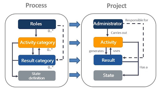 How does compliance work in project management – Knowledge base