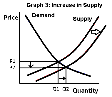 Supply and Demand Graph 3