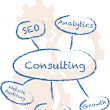 Consulting Service - Online Marketing, SEO, Paid Search
