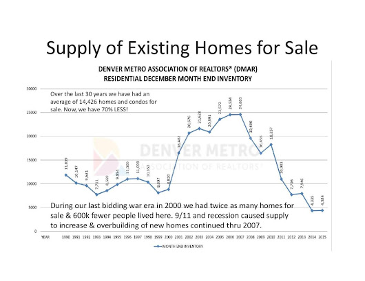 Is the Denver Housing Market in a Bubble?